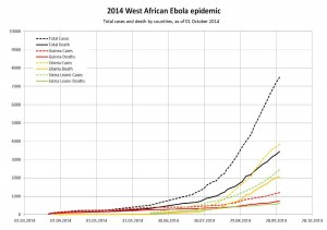 Gráfica de enfermos por ébola y fallecidos en Guinea, Liberia y Sierra Leona - CC-by-sa Malanoqa