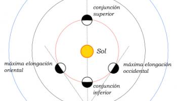 Aspectos_de_los_planetas