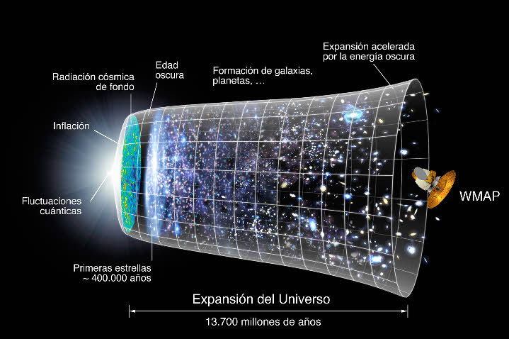 """Científicos explican la """"flecha del tiempo"""" usando solo la gravedad"""