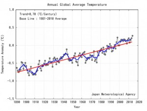 Temperatura media anual desde 1891 a 2014 - Crédito: JMA