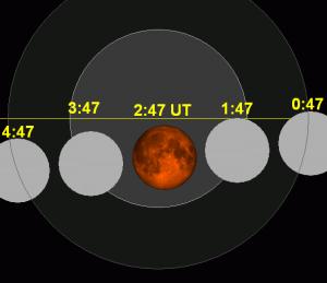 Hora en la que tendrá lugar el eclipse de Luna del 28 de septiembre 2015 - Dominio Público SockPuppetForTomruen