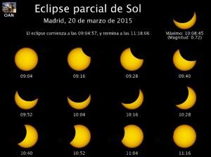 Fases del eclipse solar del 20 de Marzo en Madrid - Observatorio Astronómico Nacional