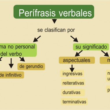 Perífrasis verbales en español