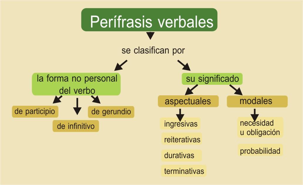 Perífrasis verbales de infinitivo, de gerundio y de participio. Clasificación y ejemplos