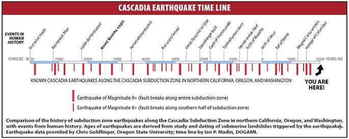 Terremotos en la zona de subducción de Cascadia