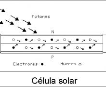 Funcionamiento de la sélula fotovoltaica