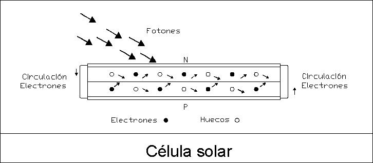 Células y paneles solares: funcionamiento de la energía fotovoltaica