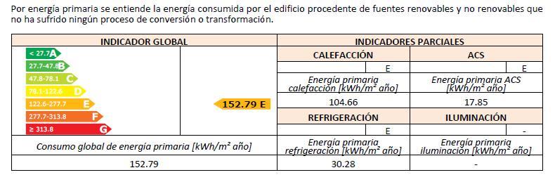 Resultados del Certificado Energético