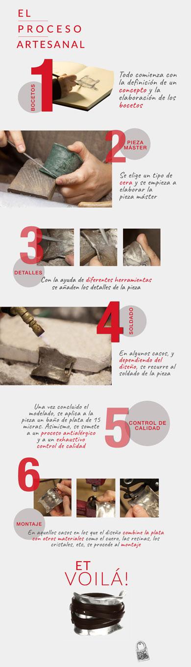 Proceso artesanal con aleaciones en UNOde50
