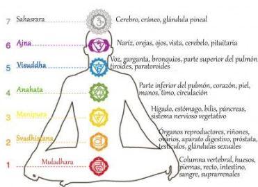 Los chakras y su relación con piedras naturales